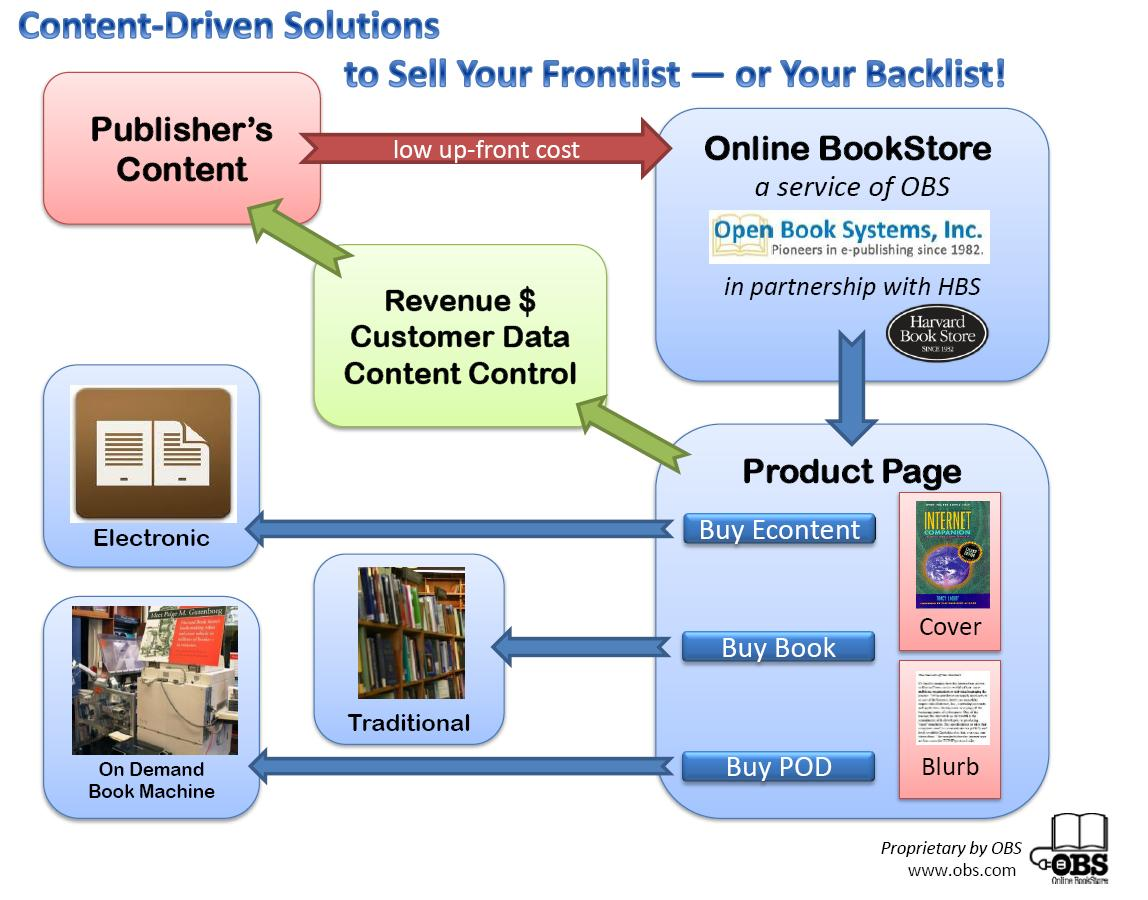 World's 1st Online Book Store Announces Comeback at